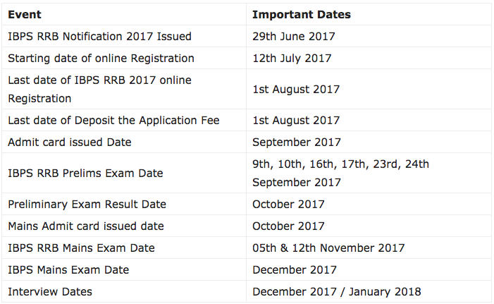 IBPS RRB 2017 Online Application Form